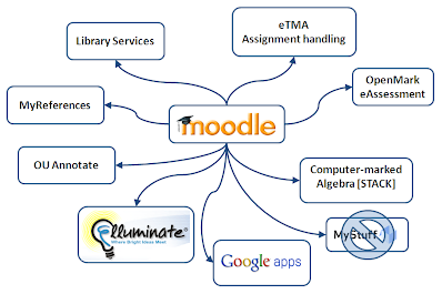 Spider diagram showing OU Learning Systems interconnected through Moodle